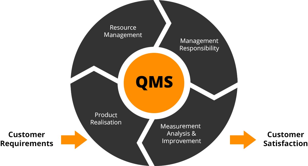Quality Management System National Cable Factory
